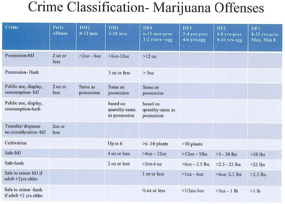 Chart of Crime Classifications fo Marijuana Offenses