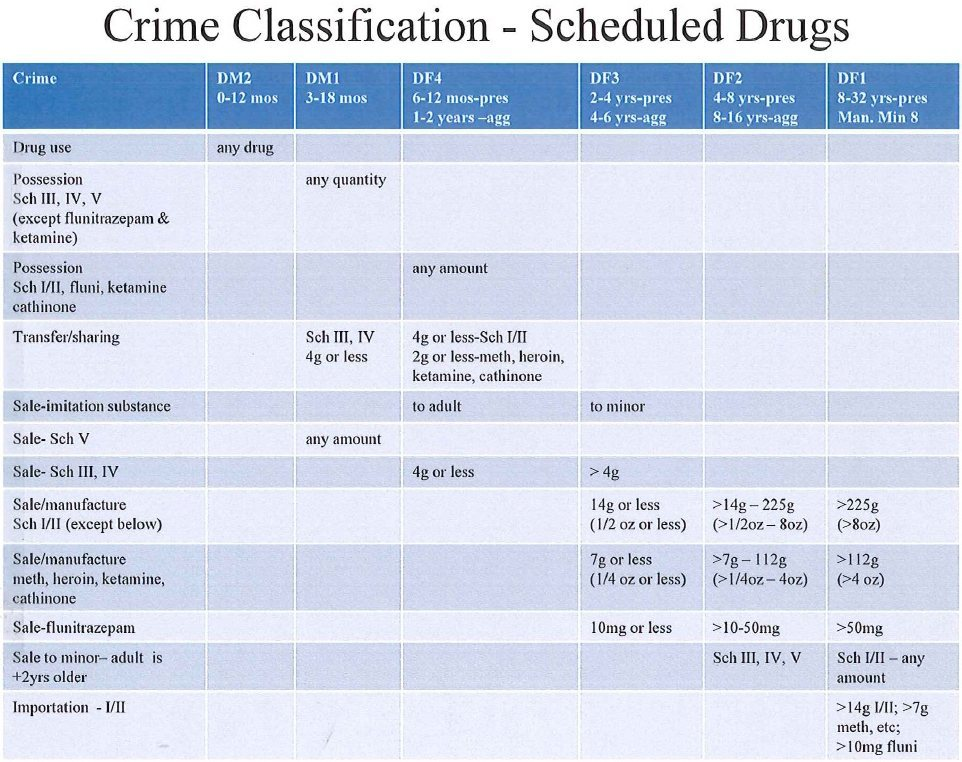 Crime Classification - Scheduled Drugs